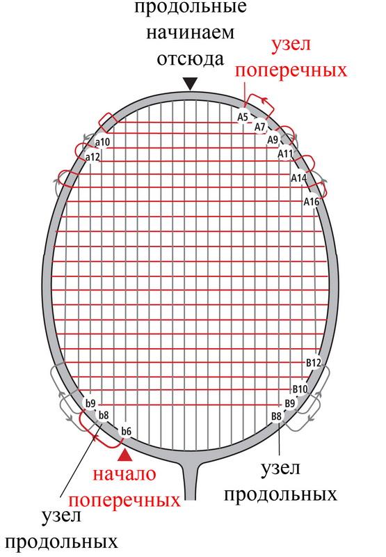 Как перетянуть ракетку бадминтона своими руками6